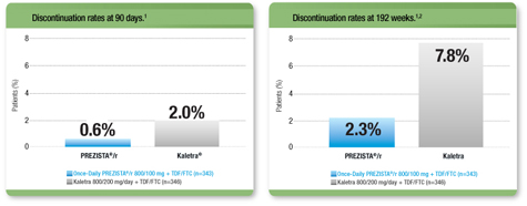 Low discontinuation due to ADRs* with Once-Daily PREZISTA®/r in the first 90 days and through 192 weeks