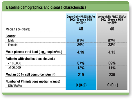 Baseline demographics and disease characteristics.