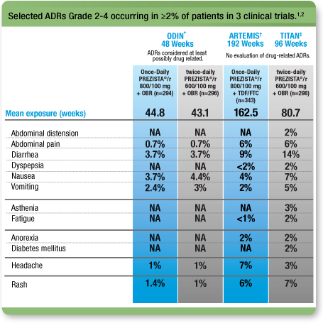 Selected ADRs Grade 2-4 occurring in >= 2% of patients in 3 clinical trials
